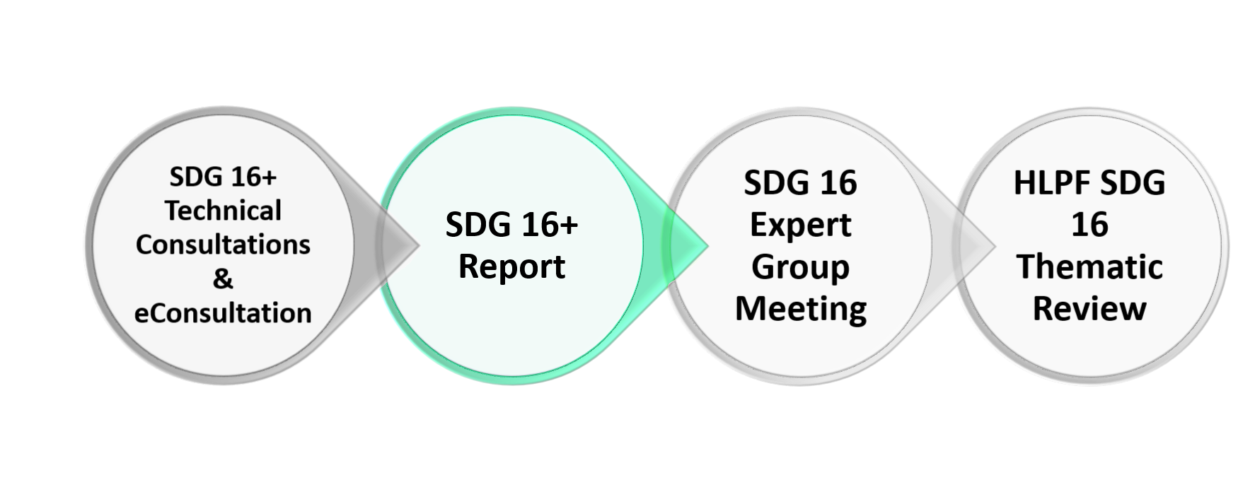 HLPF Report Diagram